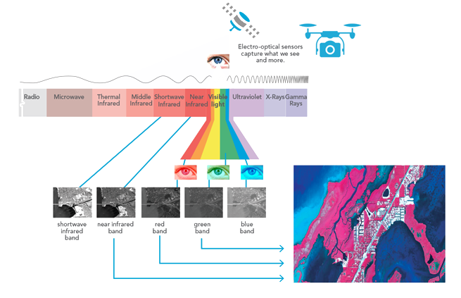 From Remote Sensing to Grid Data